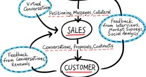 sales process design